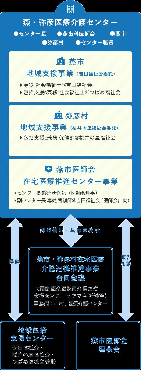 燕・弥彦医療介護センター 運営会議